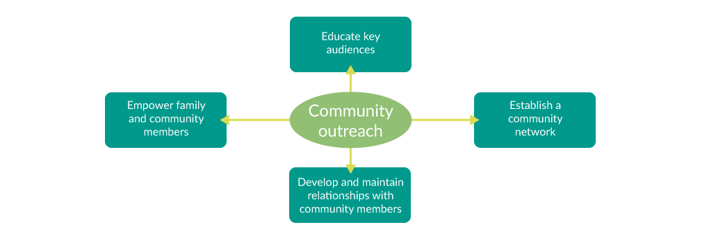 Community Outreach Illustration