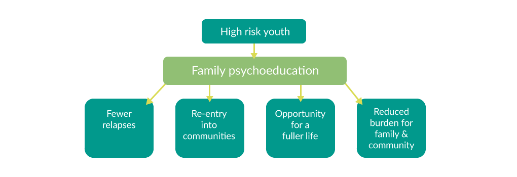 Psycho-Education - Whole Life Counseling for Anxiety Issues